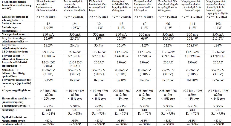 Műszaki adatlap